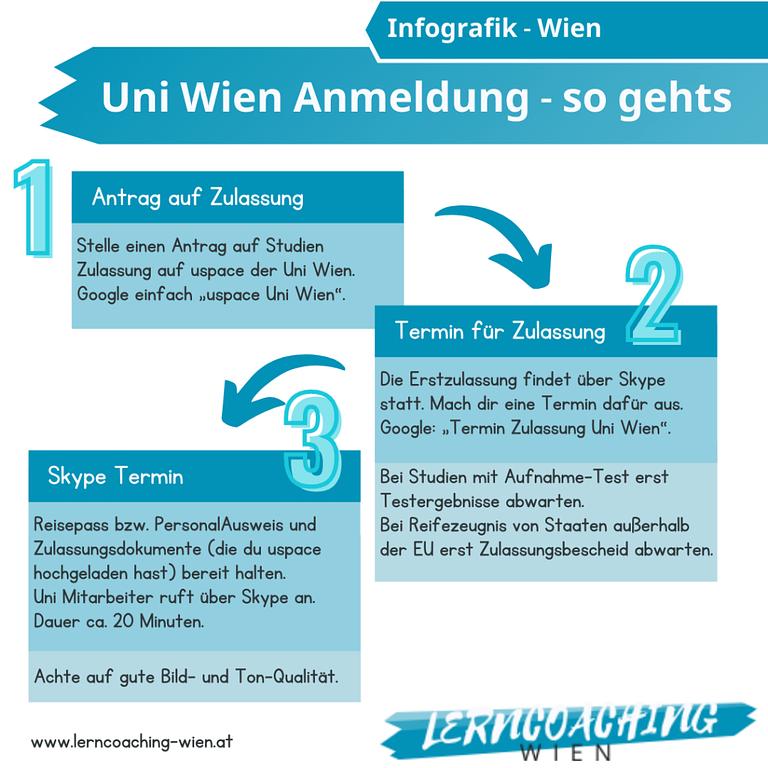 Wien Lerncoaching